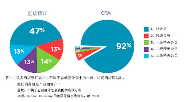 数据:美国在线酒店顾客现状反映的忠诚度