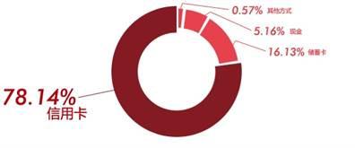 图解:国人出境旅游信用卡消费行为分析