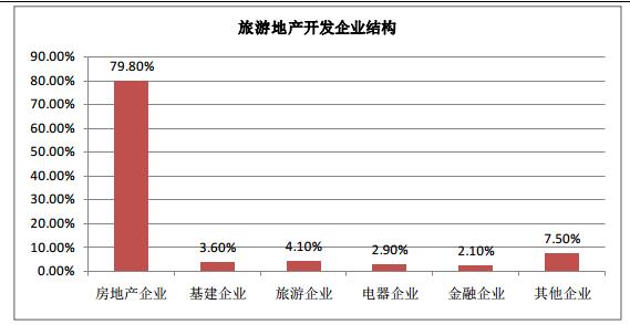 分析:我国旅游地产投资与发展的市场现状
