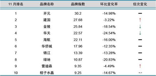 数据:2013年11月中国酒店业品牌发展报告