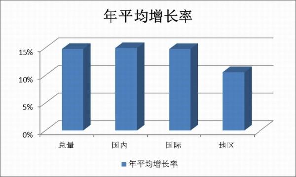 展望:2014年中国民航市场深化改革的节点
