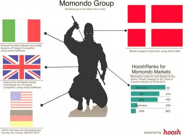 品橙黄页:旅游元搜索引擎公司momondo