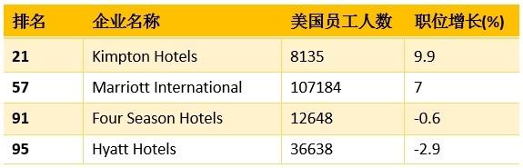 财富杂志:2013百佳雇主,四家酒店上榜