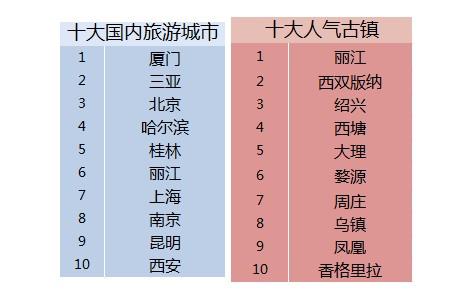 报告:2014春节旅游榜单,手机预订增百倍