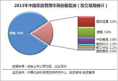 多图:2013中国差旅管理服务市场研究报告