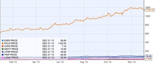 盘点:2013全球预定类旅游网站股市业绩