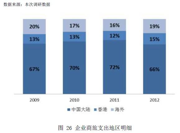 abacus:中国大中型企业商旅行为趋势调查