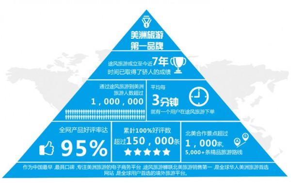 途风网:携程收购或引发在线旅游收购浪潮