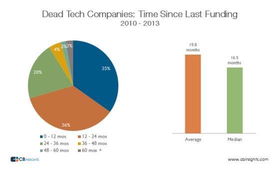 数据:创业公司死亡规律,一轮融资20个月