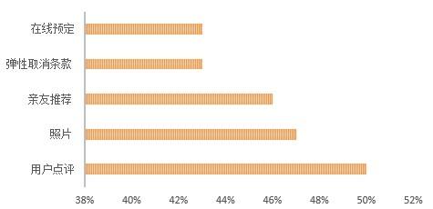 数据:美国家庭旅馆用户趋势和特征分析
