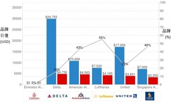 盘点:全球品牌500强中的各大航空公司