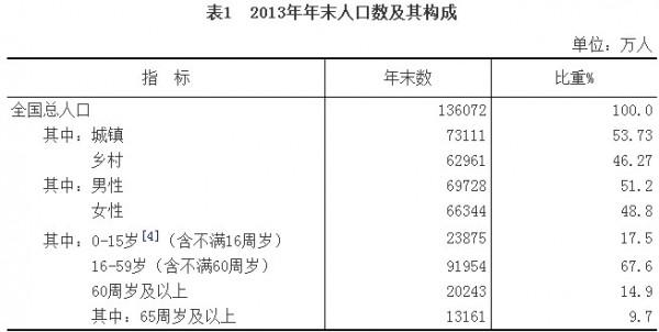2013年:国民经济和社会发展统计公报(上)