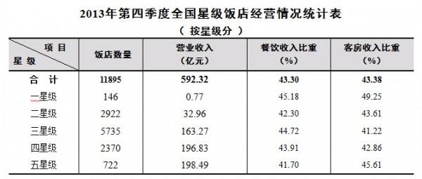 数据:2013Q4全国星级酒店餐饮客房收入持平