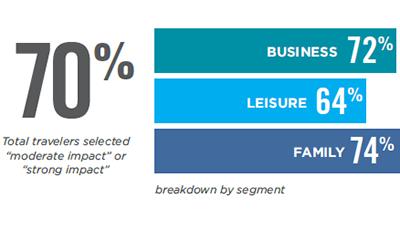 报告:70%的旅行者通过移动App做出行决策