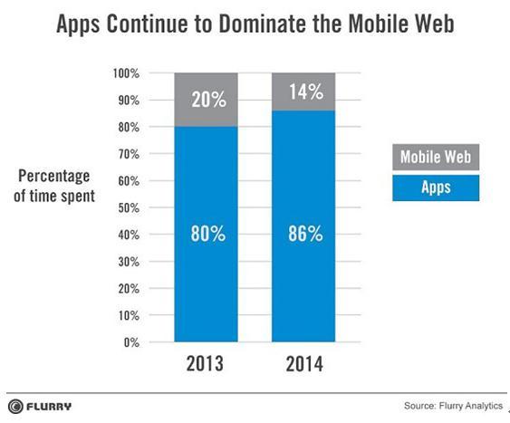 美国:用户使用本地APP时长是移动网页6倍