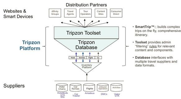 Tripzon:智能旅游线路和预定一站式平台