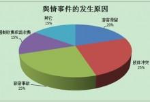 2013:国内旅游景区热点舆情事件应对排行榜