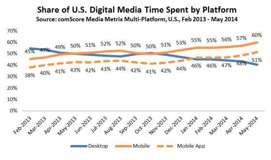 移动应用:占美国数字媒体消费总时长过半