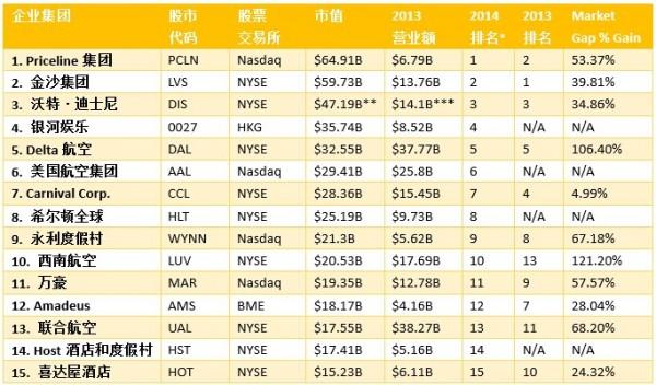 盘点:2014全球15大上市旅游企业市值排名