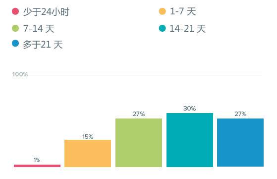 数据:商务游客与休闲游客计划行程行为对比