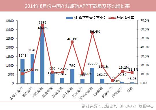 同程旅游:8月APP下载第一 环比增速64.6%