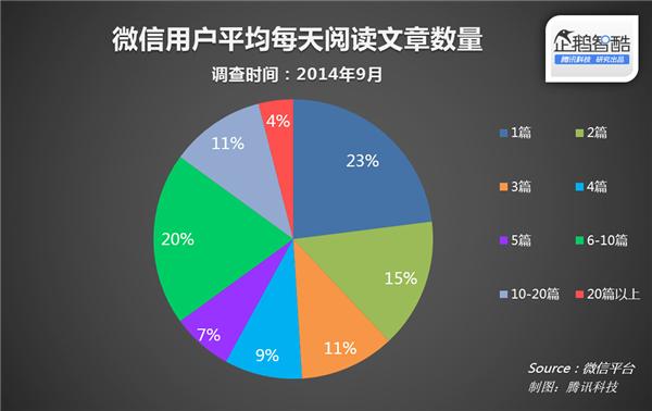 微信:官方数据披露,怎样的内容最受欢迎