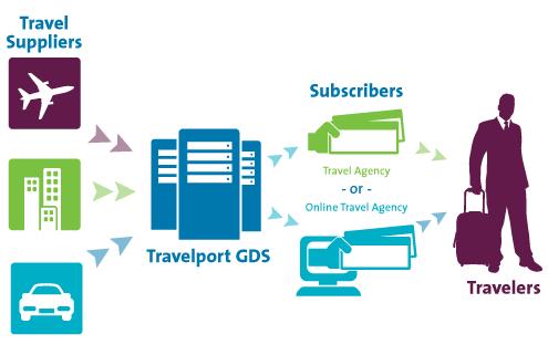 Travelport:控股德国旅行分销平台travel-IT