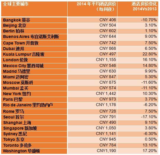 HRS:2014年全球酒店价格监测数据发布