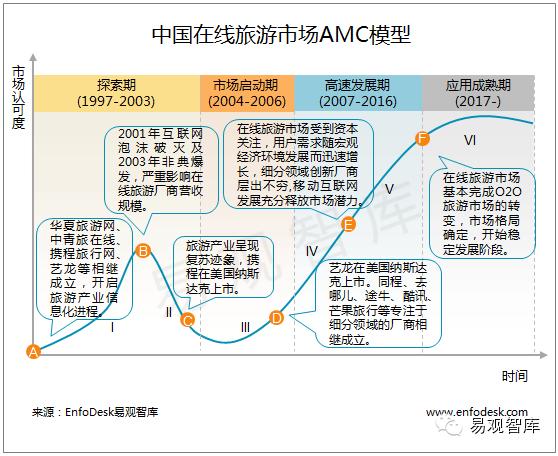 易观智库:在线旅游市场AMC模型+趋势预测