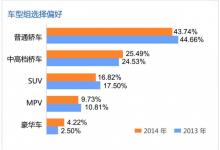 蚂蜂窝:发布《2014中国出境自驾游报告》