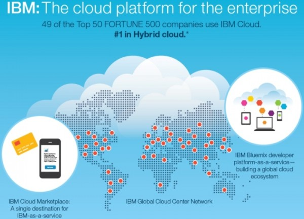 """万豪:科技更新换代 IBM""""复合式云""""助力"""