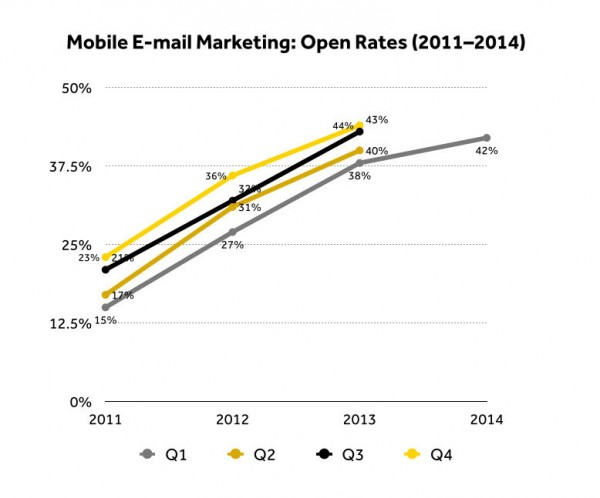 数据统计:移动端电子邮件营销对销售作用明显