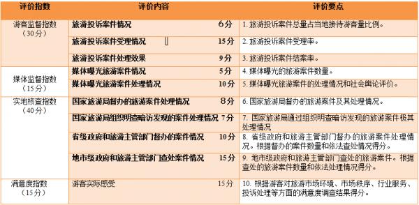 国家旅游局:旅游市场秩序综合水平指数出台