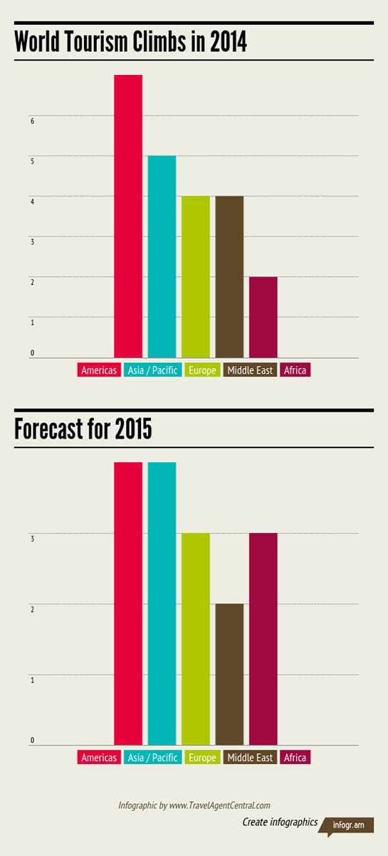 UNWTO:数据解读2014旅游行业表现继续上佳