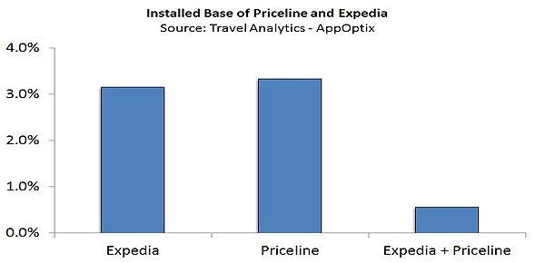 数据:Expedia和Priceline用户群比例调查
