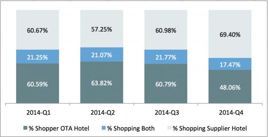 多图数据:OTA应该更早介入消费者预订环节