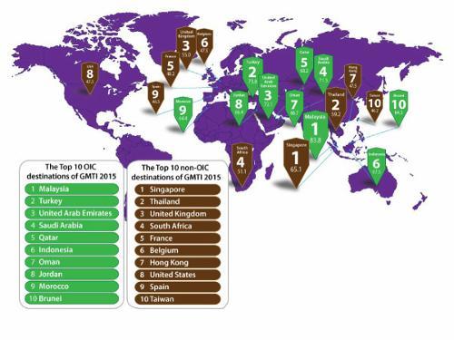 排行榜:揭示年度全球各国穆斯林旅游指数
