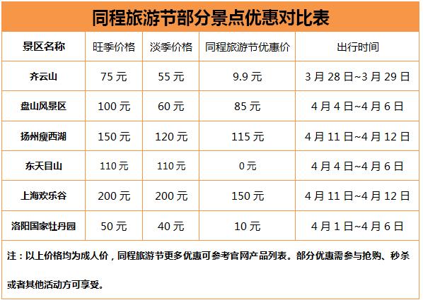 旺季:景区涨价成常态  游客在线旅游享优惠