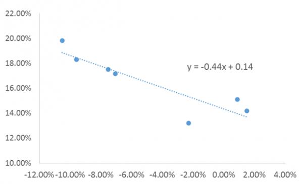 旅游笔记:分析汇率变化对卢浮集团的影响