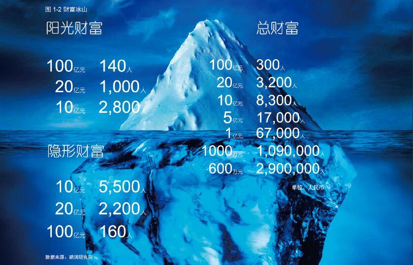 报告:2014-2015中国超高净值人群需求调研