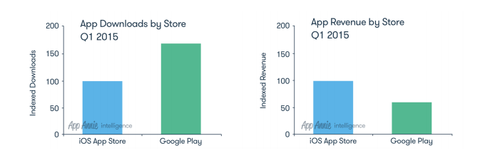 Apple Annie:数据iOS和安卓平台营收差距大