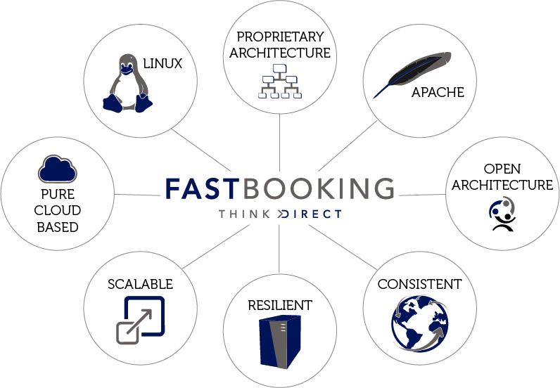 雅高:收购B2B酒店工具供应商Fastbooking