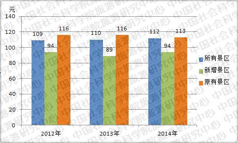 社科院:发布5A级景区门票价格分析报告