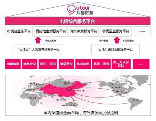 众信:拟定增28亿发力5大平台购北京周游天下