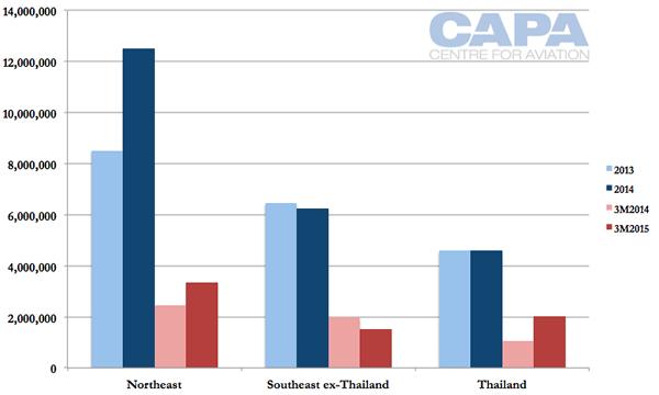 中国游客:赴东北亚人数激增 东南亚有减少