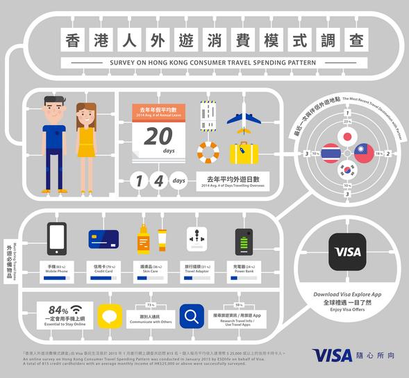 调查:手机和信用卡成港人出游最依赖物品