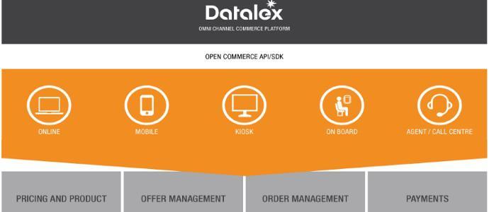 Datalex:都柏林科技平台签约神秘中国航企