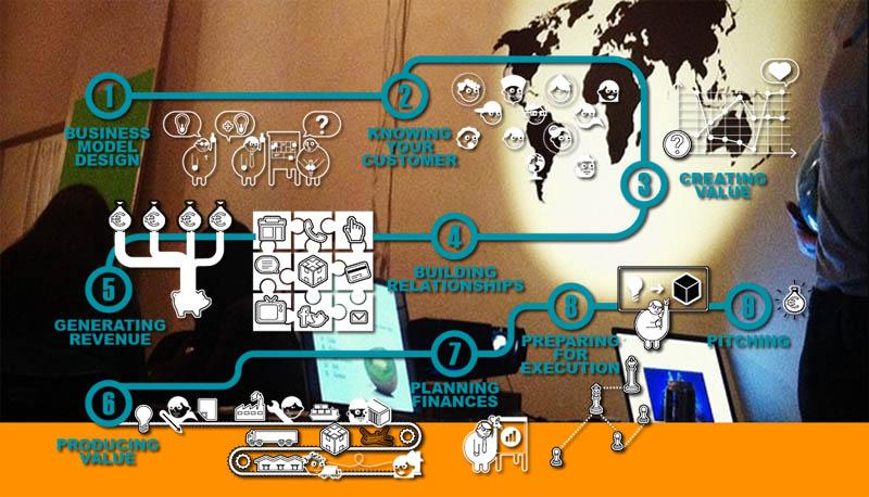 信息图:最新全球旅游创业类型和数量盘点