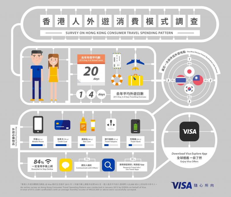 Visa:香港游客消费模式调查 邻国游受热捧