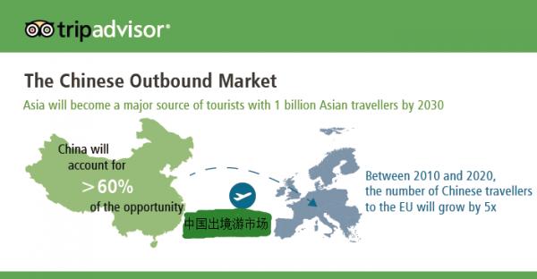 TripAdvisor:解读《丝绸之路旅游趋势报告》